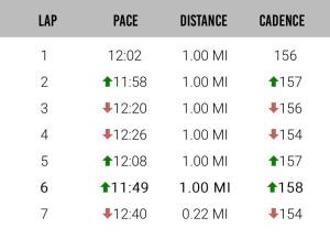 My mile splits courtesy of Milestone Pod.